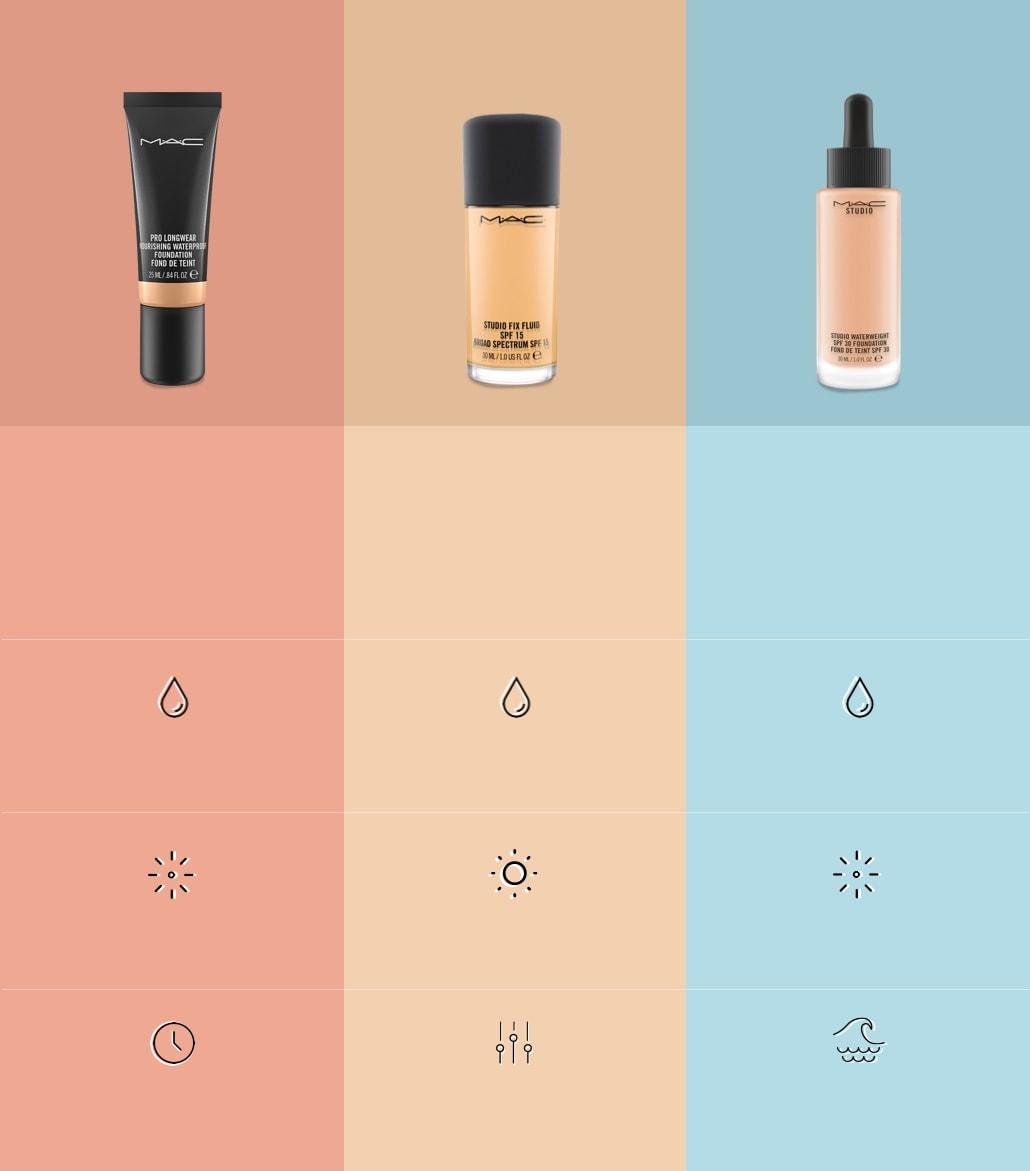 Pro Longwear Nourishing Waterproof Foundation | MAC Cosmetics - Official  Site